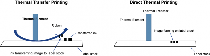 thermal printers - Retail Technologies Limited